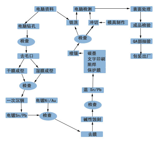 双面电路板生产流程图